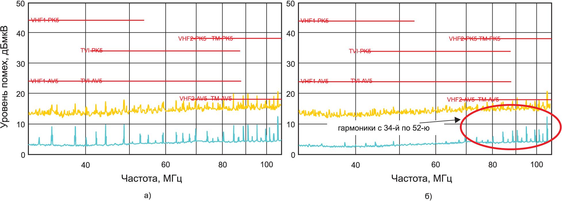 Характеристики ЭМП-фильтра без ферритовой бусины и с ферритовой бусиной
