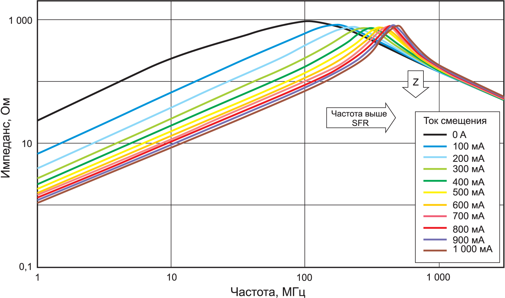 Частотные характеристики ферритовой бусины при разных токах смещения