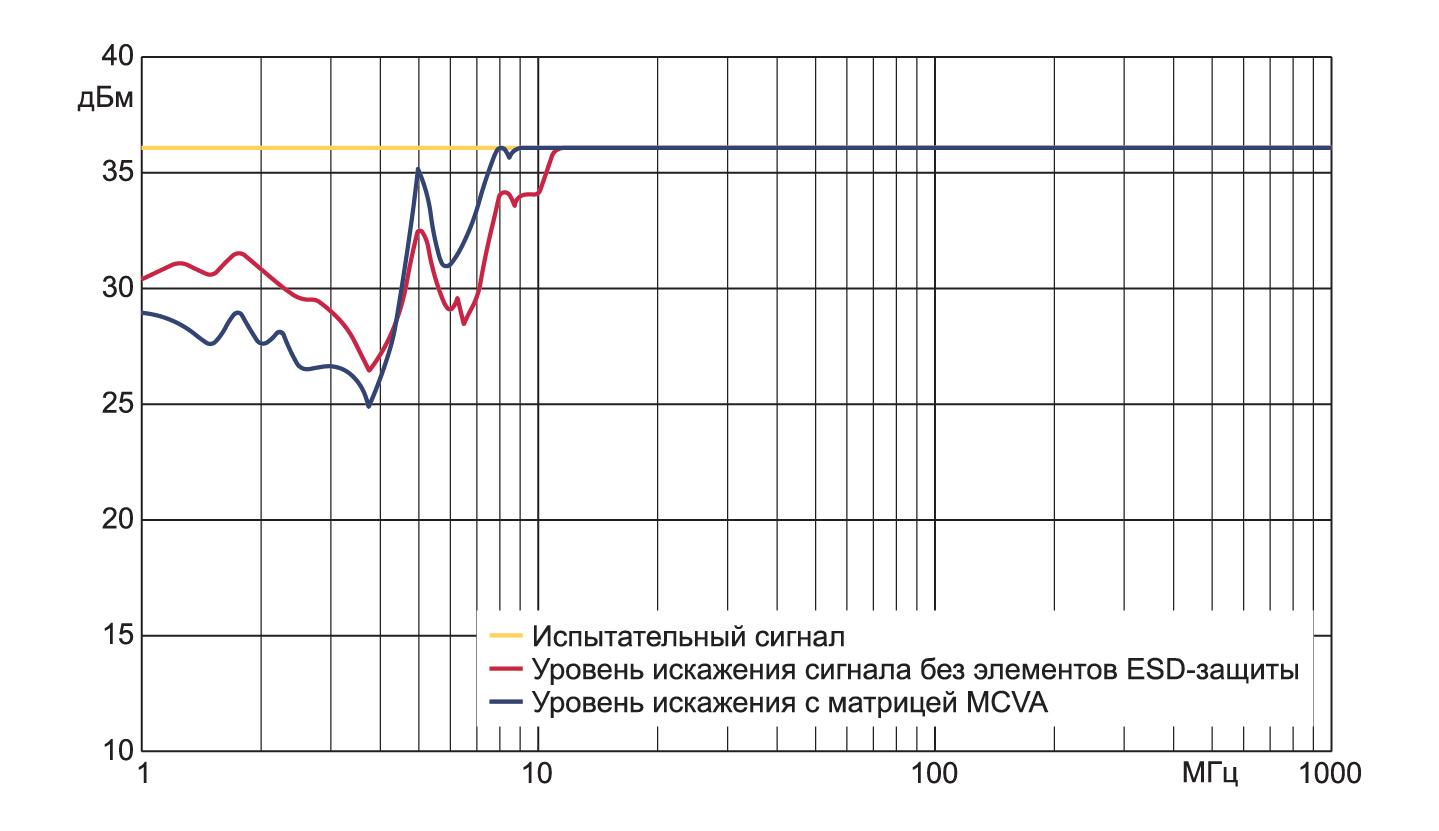 Результаты сравнительного измерения влияния ESD-защиты, выполненной на базе MCVA, на восприимчивость к ВЧ-помехам для FlexRay-трансивера