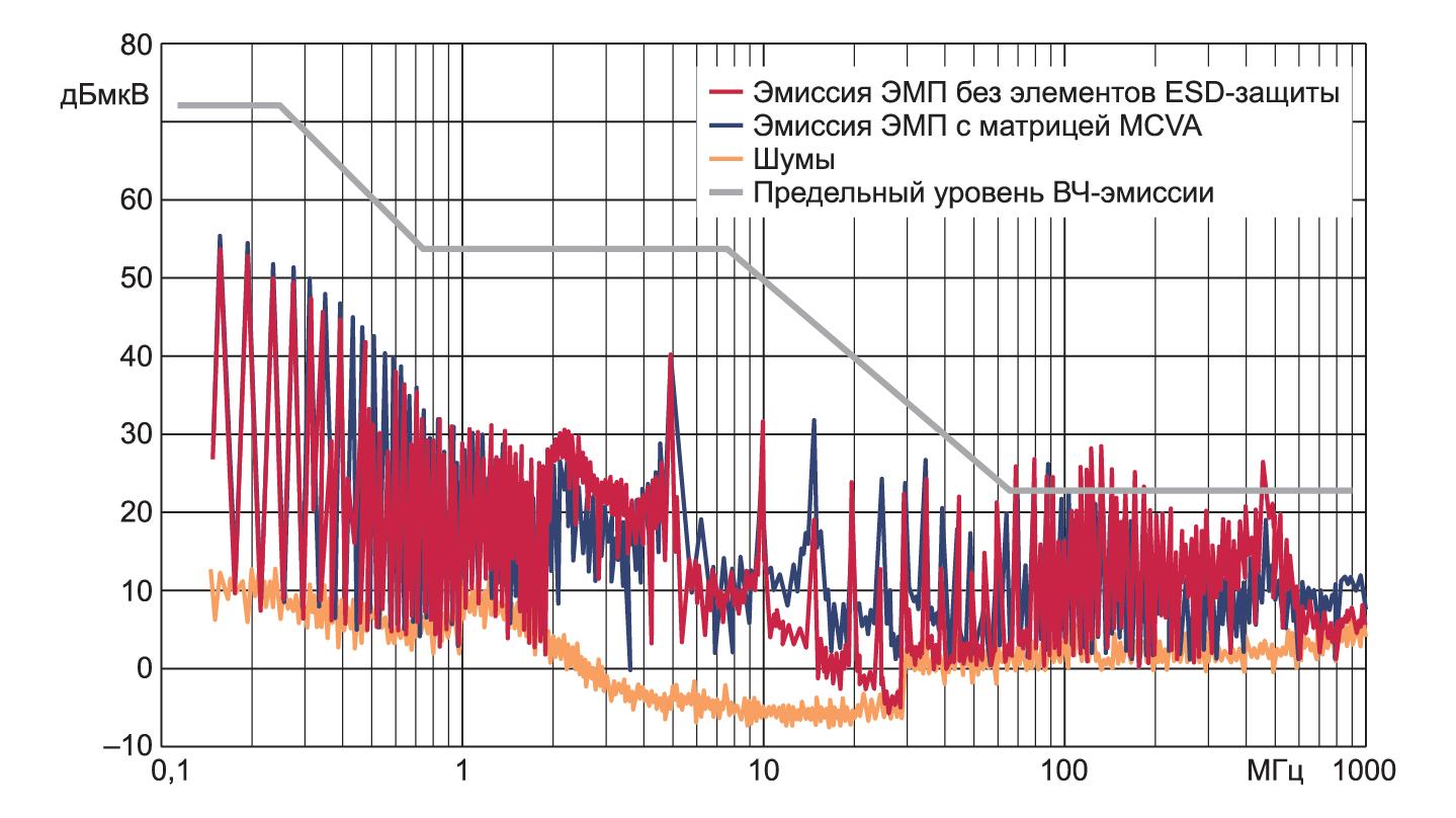 Результаты сравнительного измерения влияния MCVA на радиочастотную эмиссию