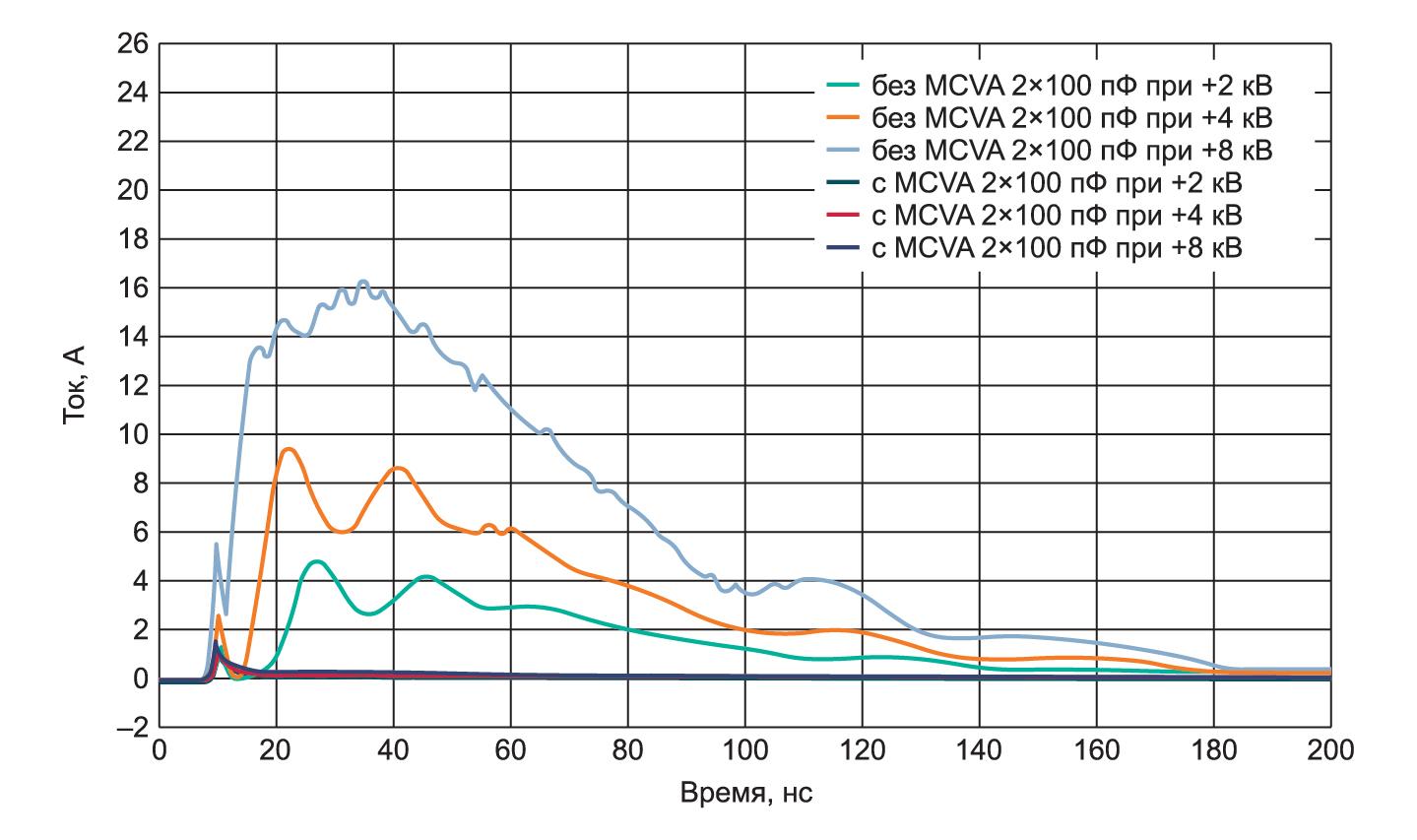 Кривые измерения тока ESD-разряда, демонстрирующие его подавление с помощью согласованных емкостных варисторных матриц