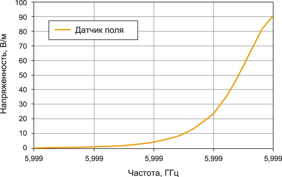 График линейности генератора поля RFS2006BR