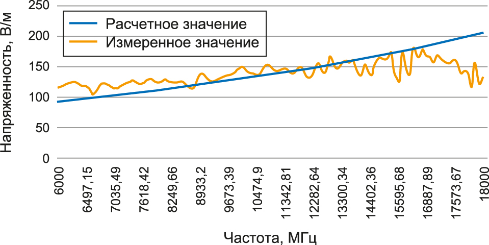 График линейности генератора поля RFS2018BR