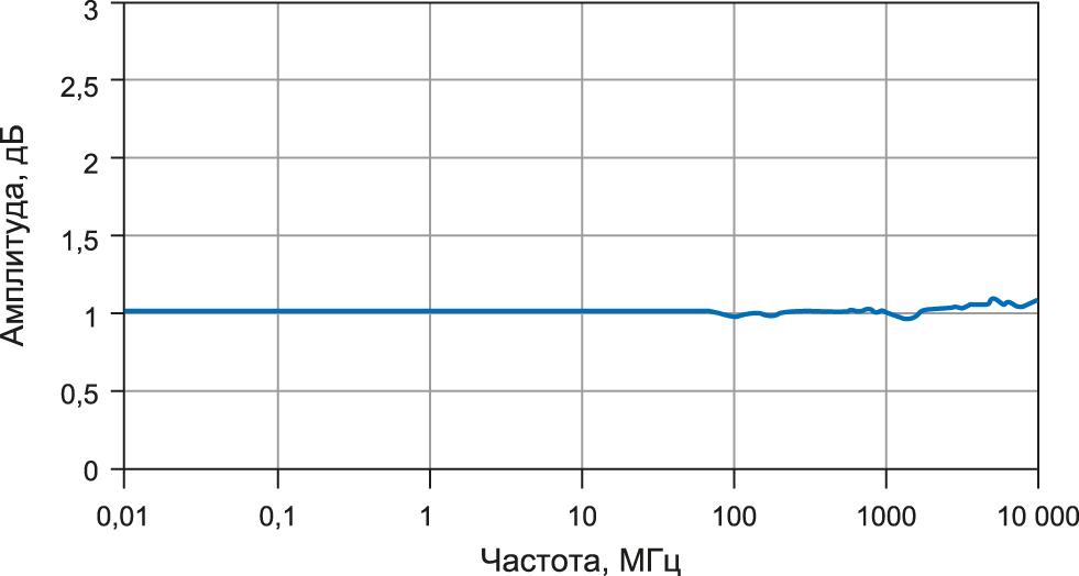 График АЧХ датчика поля RSS2010AR