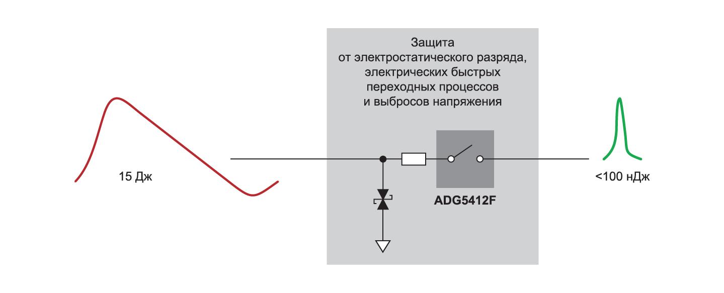 Системная защита в соответствии с требованиями стандартов IEC для прецизионных аналоговых входов