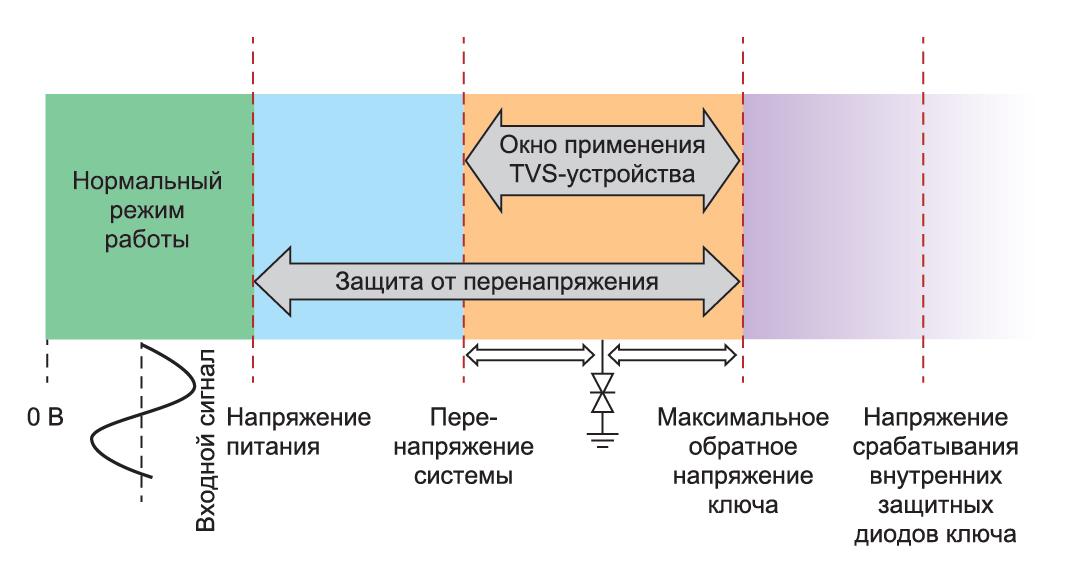 области функционирования входов системы, которые взаимодействуют свнешним миром