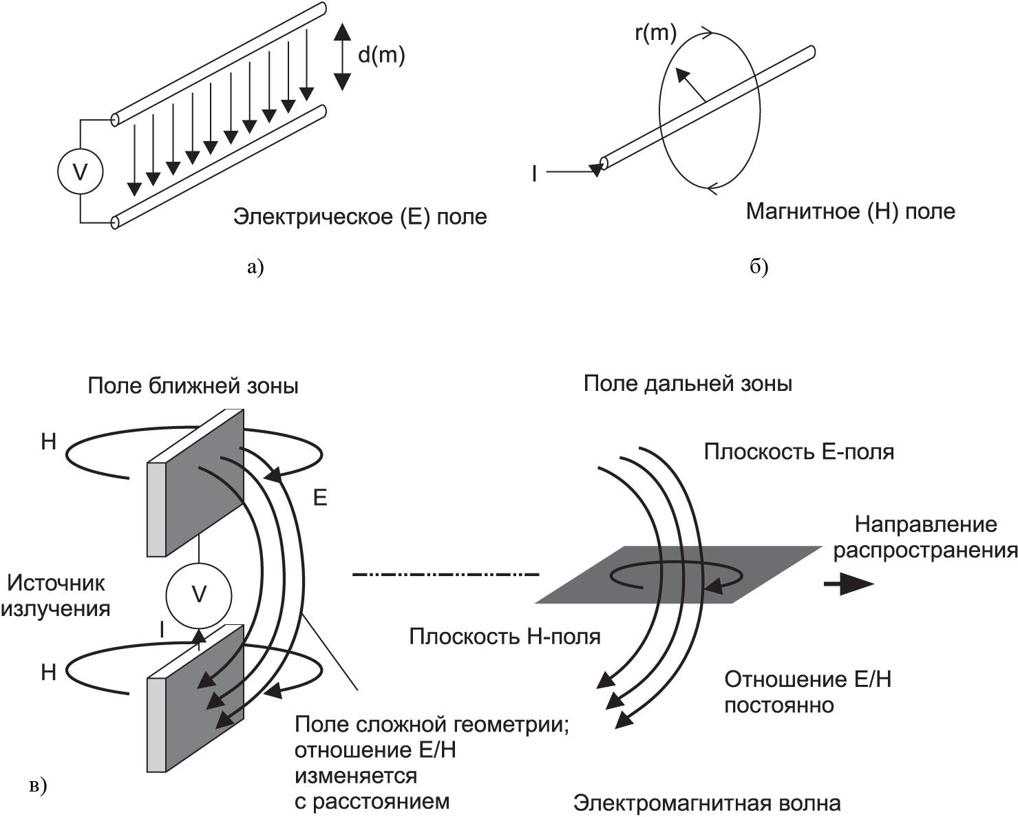 Электромагнитные поля, виды