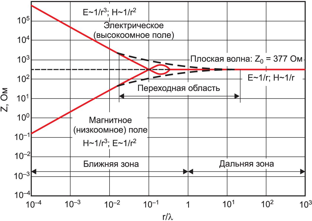 Волновое сопротивление электрического и магнитного полей