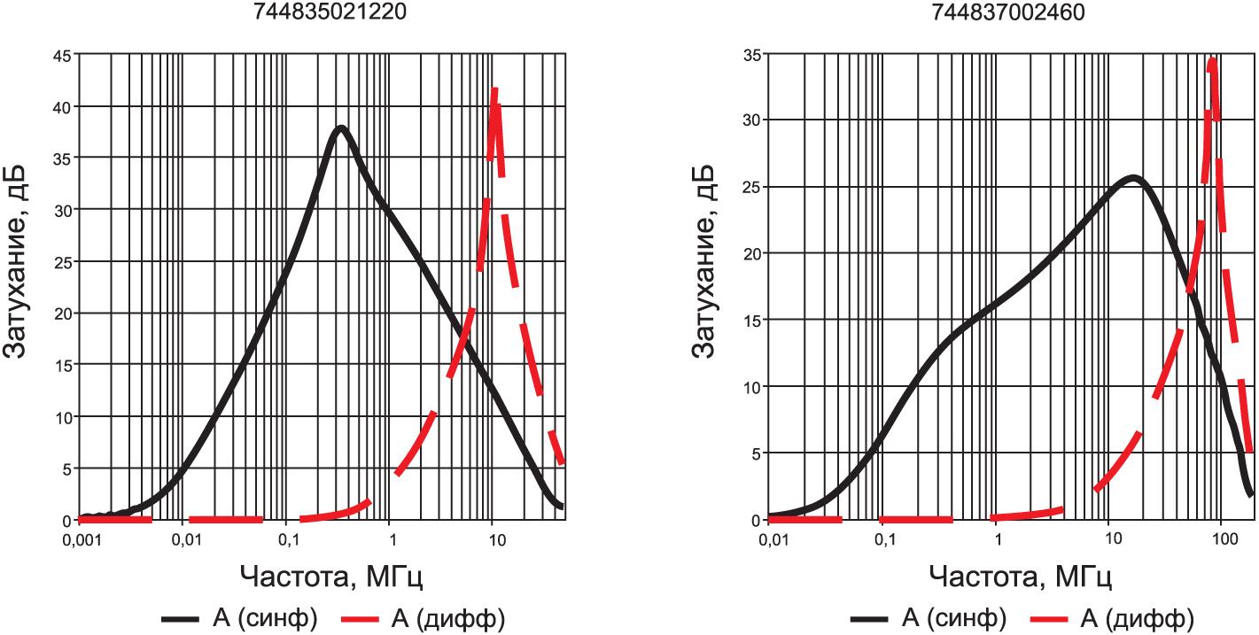 Затухание в различных моделях WETPB HV