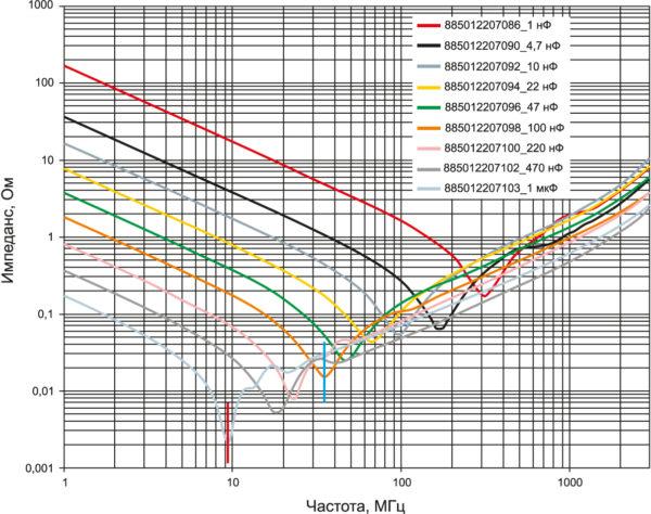 Пример зависимости импеданса от частоты конденсаторов WCAP-CSGP типоразмера 0805 от компании Würth Elektronik