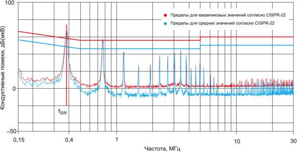 Уровень кондуктивных помех понижающего DC/DC-преобразователя WPMDH1200601JT семейства MagI3C от компании Würth Elektronik без входного LC-фильтра. Измерения выполнялись согласно EN55022 (CISPR-22)