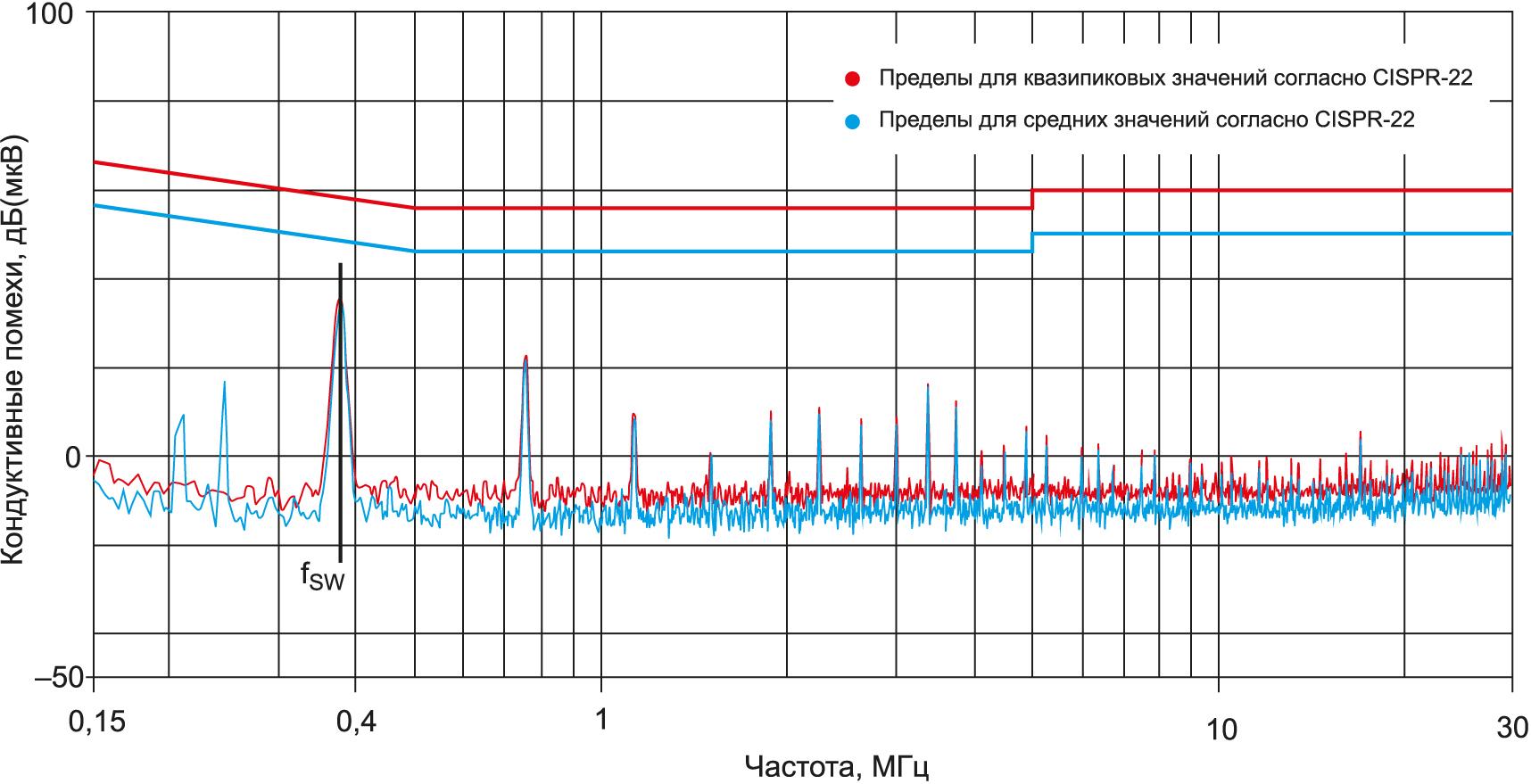 Уровень кондуктивных помех понижающего DC/DC-преобразователя WPMDH1200601JT семейства MagI3C от Würth Elektronik с входным фильтром. Измерения согласно EN55022 (CISPR-22) выполнялись с помощью оценочной платы с входным LC-фильтром (4,7 мкГн + 10 мкФ)