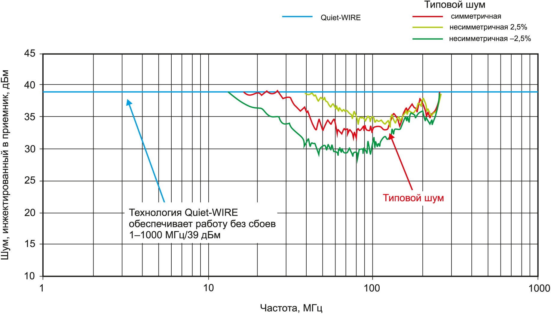 Сравнение производительности Quiet-WIRE