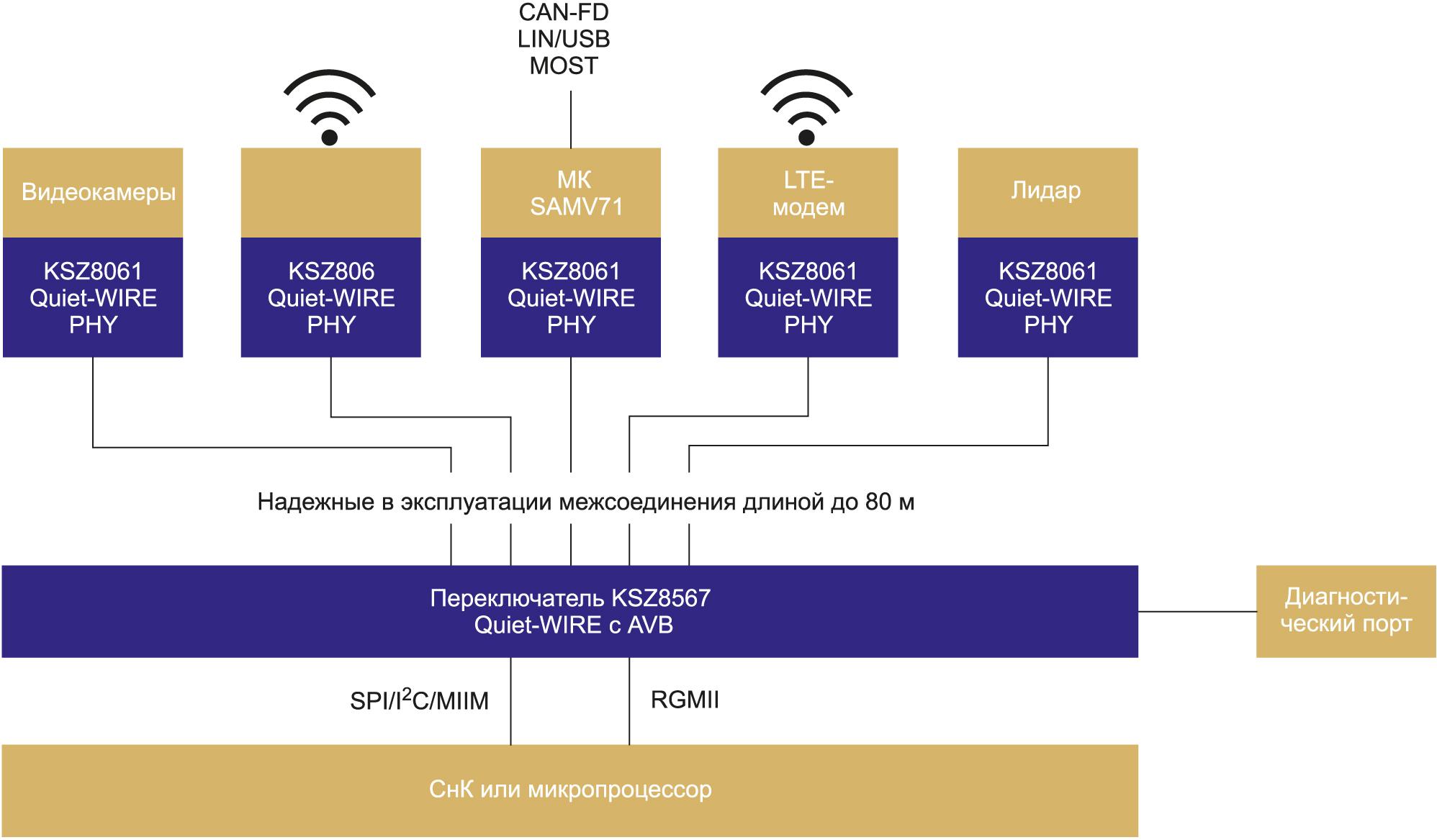 Структурная схема автомобильной сети