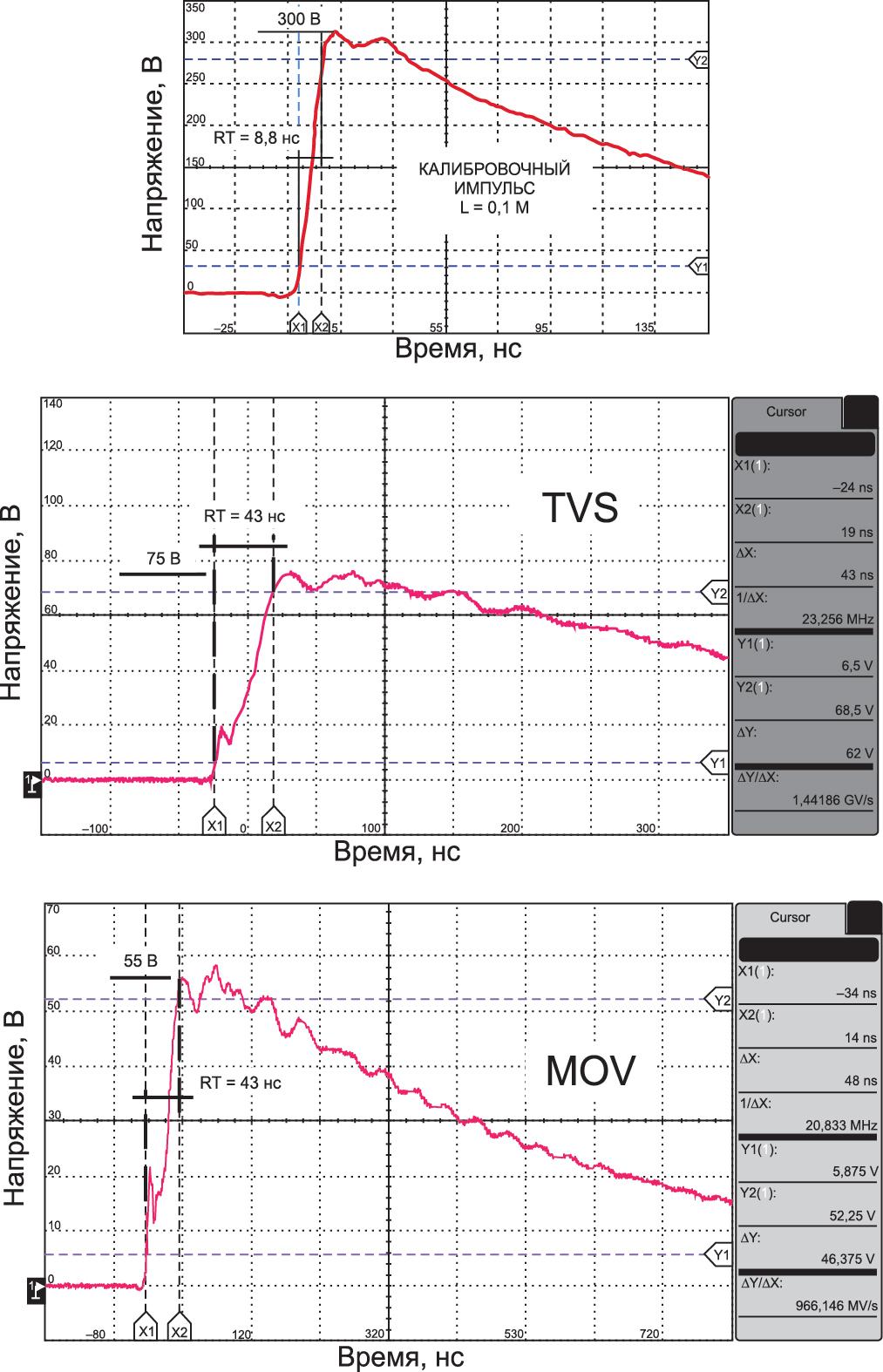 Осциллограммы, полученные при испытании двух типов защитных элементов: TVSдиода (TVS) и варистора (MOV) на макете с короткими проводниками (длиной 0,1 м)
