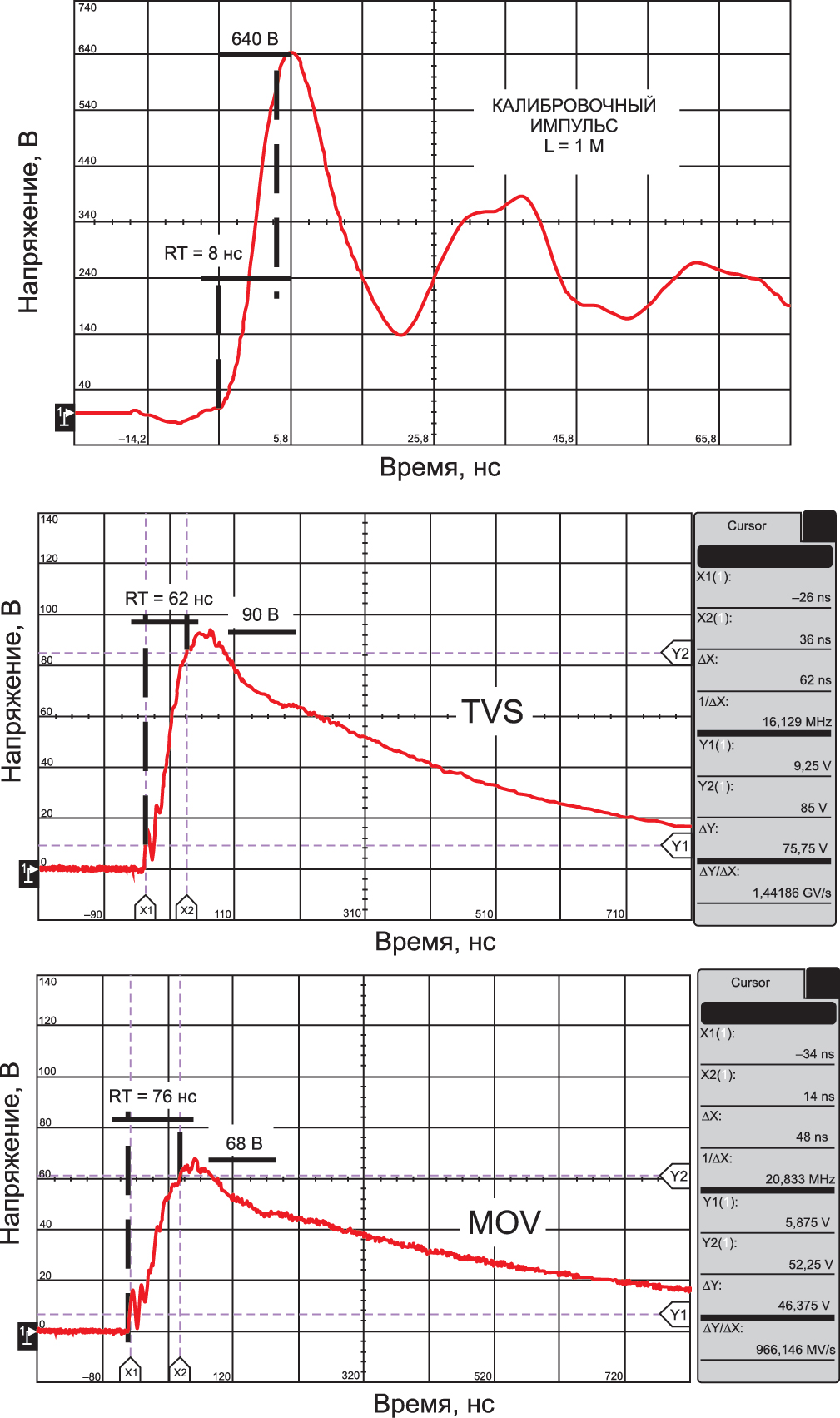 Осциллограммы испытаний двух типов защитных элементов: супрессора (TVS) и варистора (MOV) на макете с длинными проводниками (длиной 1 м)