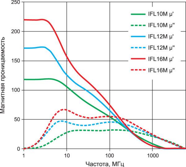 Графики, иллюстрирующие зависимость значения µ´ и µ˝ от частоты переменного магнитного поля, для различных гибких ферритовых материалов компании TDK