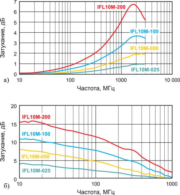 Частотная зависимость проницаемости листов серии IFL компании TDK