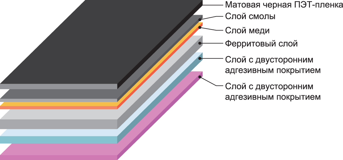 Структура материала серии IFM10M