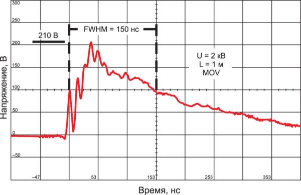 Осциллограммы работы варистора при воздействии испытательного импульса с амплитудой 2 кВ. FWHM (Full Width at Half Maximum) — ширина импульса на половине амплитуды