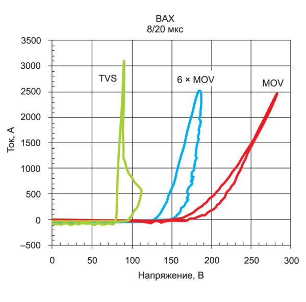 Вольтамперные характеристики низковольтных защитных элементов: TVS-диода и варистора (MOV), а также группы из шести параллельно включенных варисторов (6×MOV)