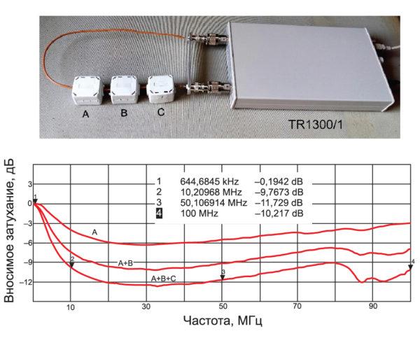 Эффективность фильтров на основе высокочастотных ФЭ