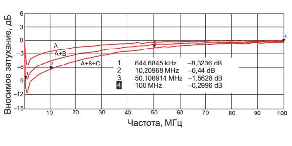 Эффективность фильтров на основе одного, двух и трех низкочастотных ФЭ