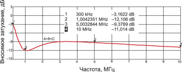 Результирующая характеристика трех последовательно установленных на кабеле низкочастотных ФЭ типа 0475164181 вблизи нижней границы частотного диапазона (до 10 МГц)