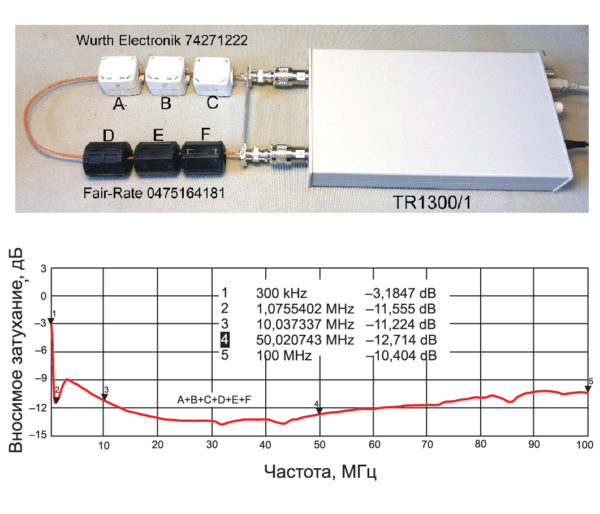 Эффективность фильтра на основе комбинации из трех высокочастотных и трех низкочастотных ФЭ