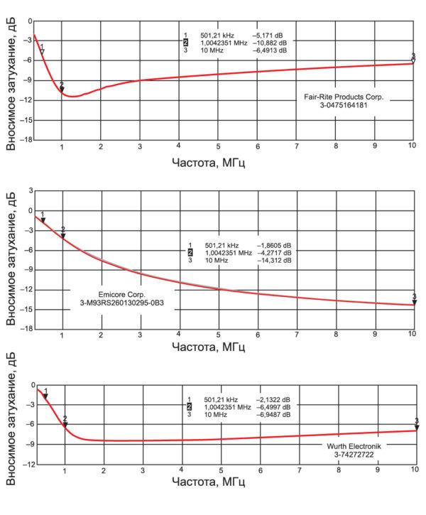 Затухание в диапазоне частот до 10 МГц, вносимое комплектами из трех штук ФЭ различных типов