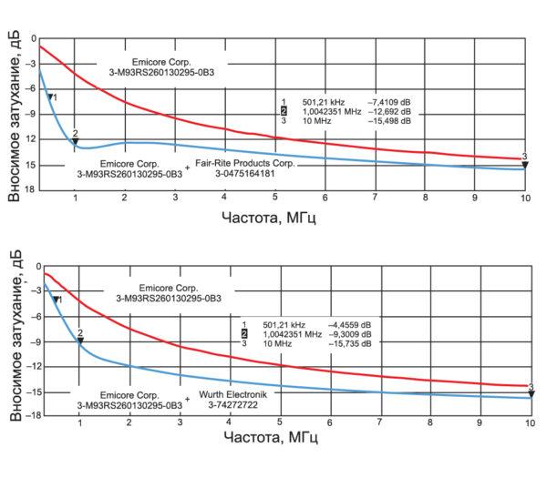 Корректировка результирующей характеристики фильтра на основе трех ФЭ компании Emicore Corporation добавлением трех низкочастотных ФЭ компаний FairRate (вверху) и Wurth Elektronik (внизу)