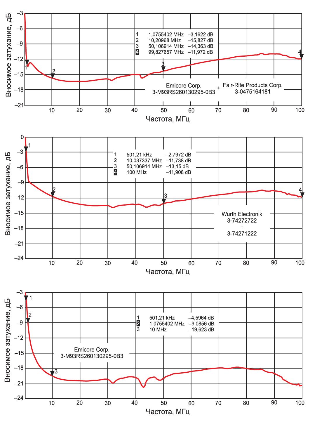 Затухание в полном диапазоне частот, вносимое комплектами из шести ФЭ различных типов