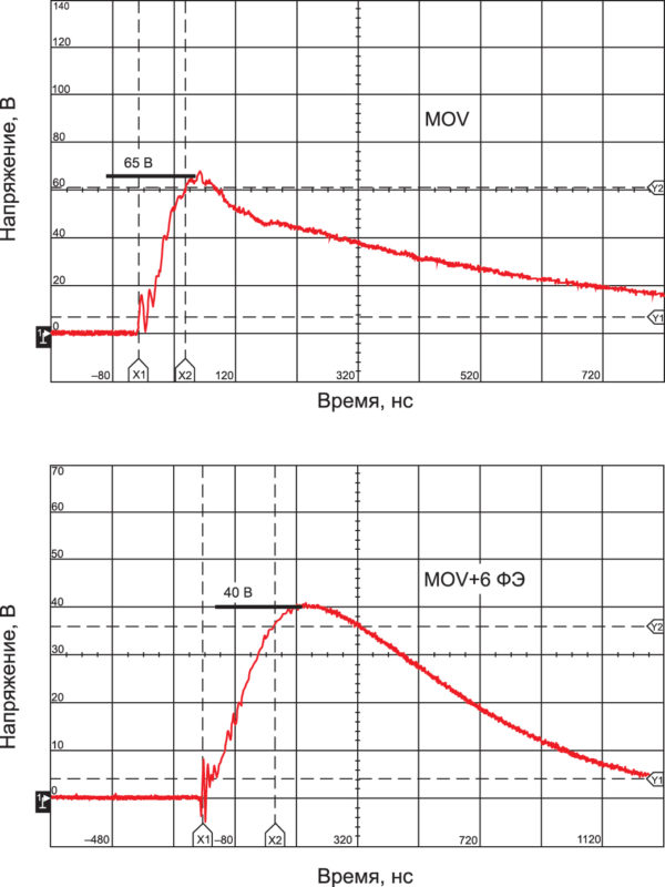 Напряжение на варисторе (MOV) без ферритовых элементов (вверху) и с ферритовыми элементами (внизу)