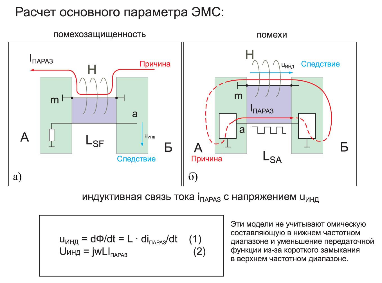 Абстрактная модель разъема помехозащищенность