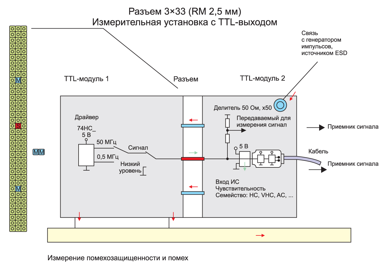 Система передачи с TTLинтерфейсом и разъемом