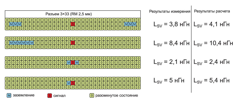 Сравнение расчетных и измеренных значения индуктивности связи в четырех конфигурациях