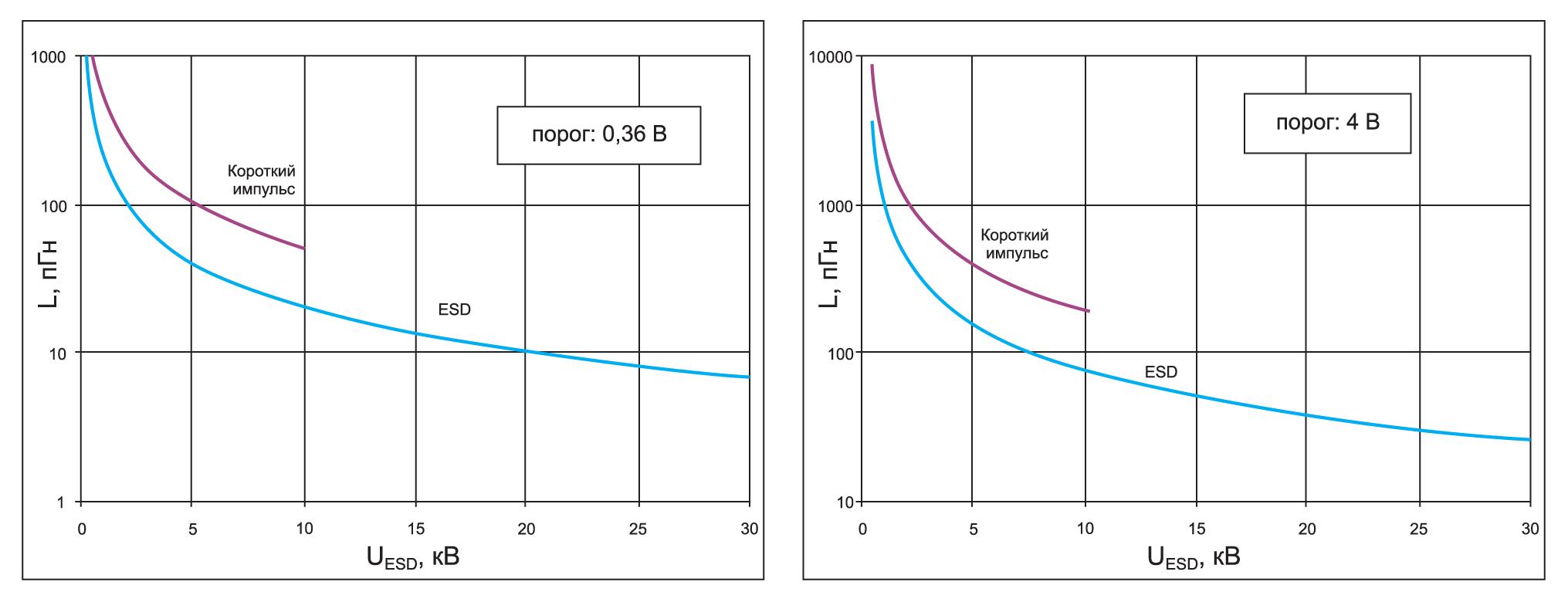 Кривые предельных значений индуктивности связи для разных порогов переключения