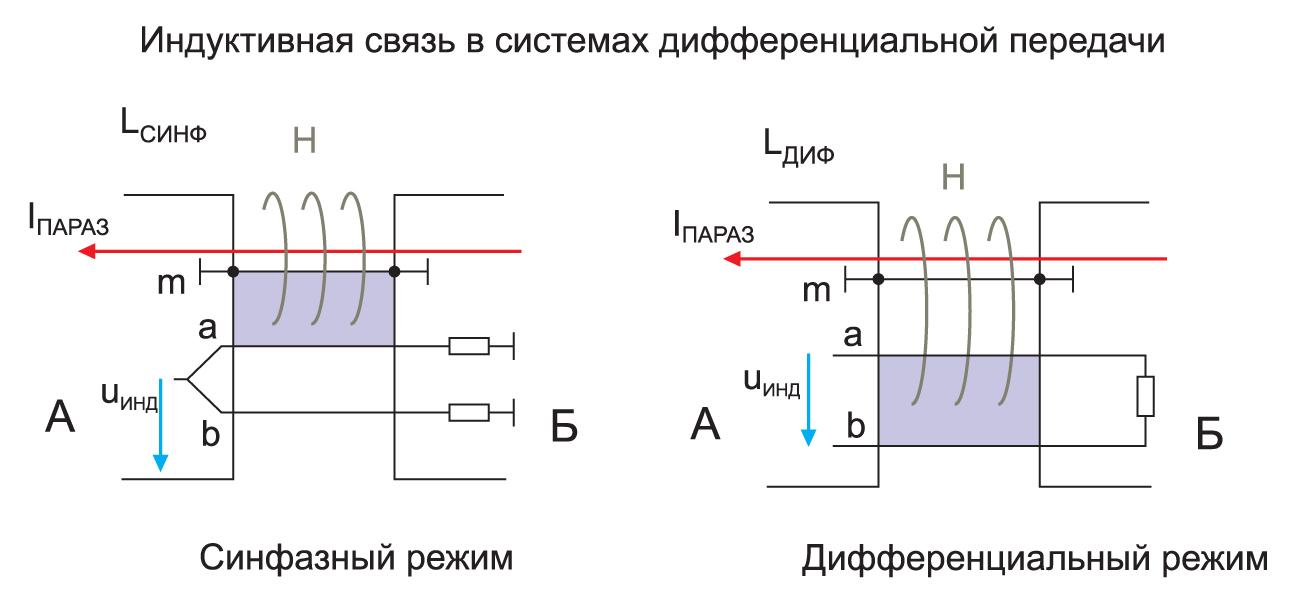 Разные типы связи в дифференциальных системах