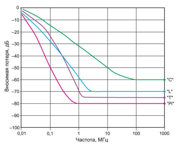 Зависимость вносимой потери от частоты для разных конфигураций фильтрующих схем