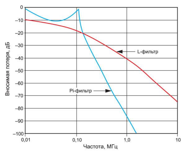 Сравнение расчетных значений 50-Ом вносимой потери Pi и Lфильтров с результатами испытаний на ЭМС в соответствии с MIL-STD461