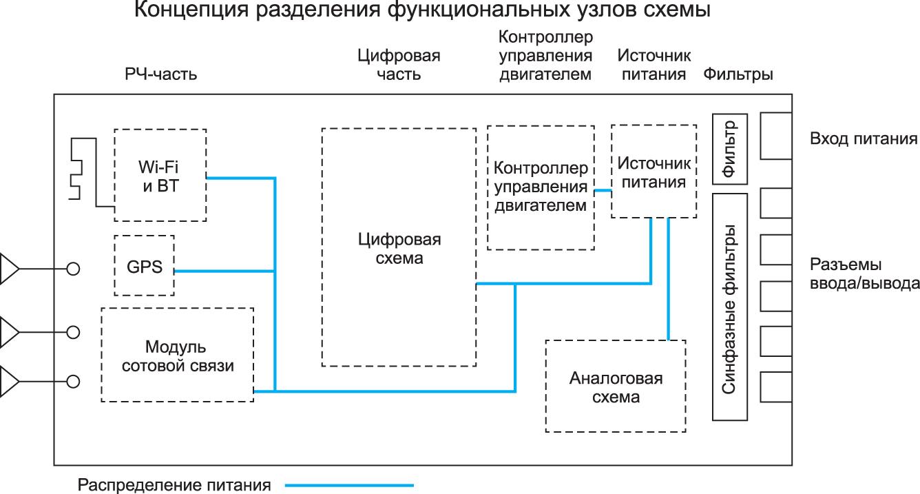 Концептуальная схема, демонстрирующая оптимальное разделение платы на функциональные узлы
