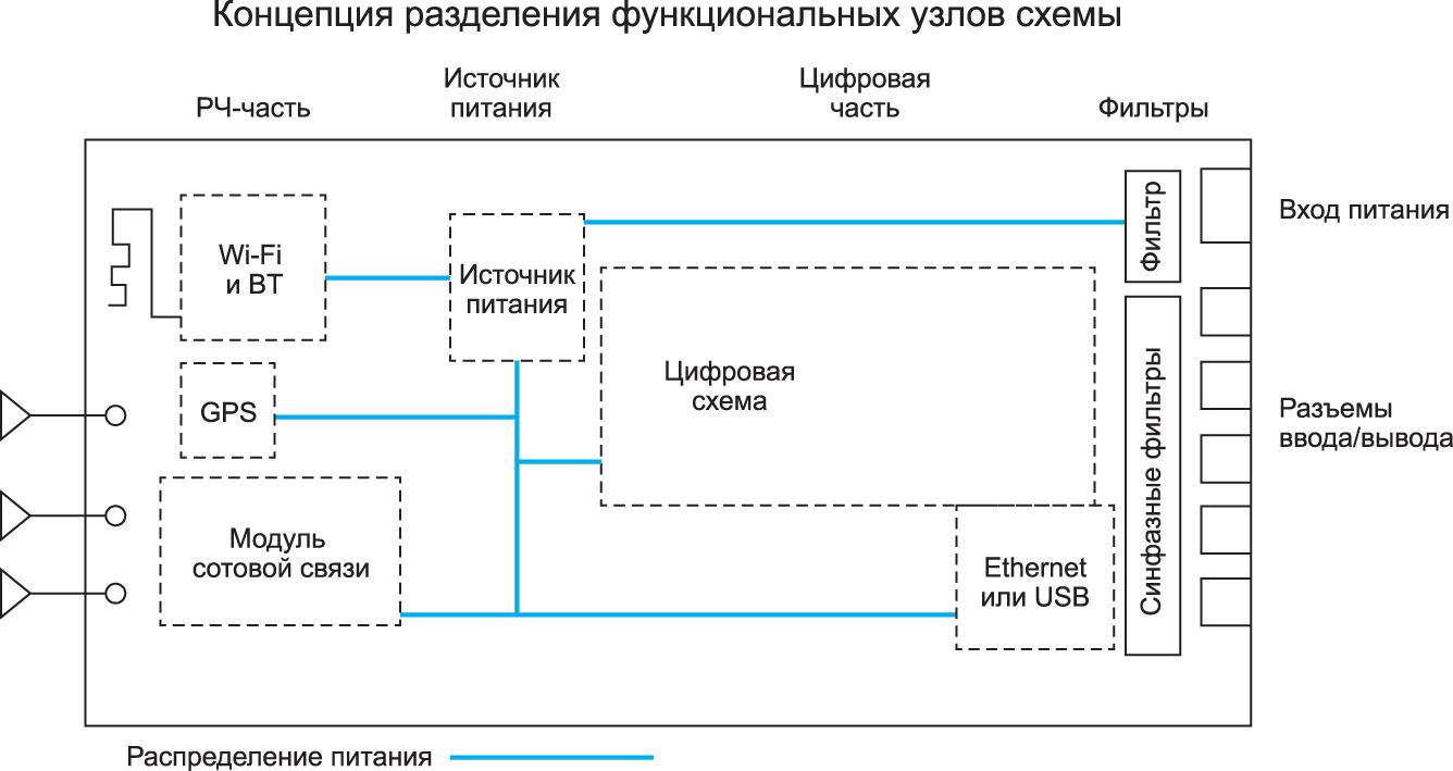 Пример наиболее приемлемого с практической точки зрения разделения платы на функциональные узлы