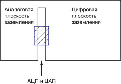 Концепция расщепленной плоскости, часто предлагаемая для плат с АЦП или ЦА