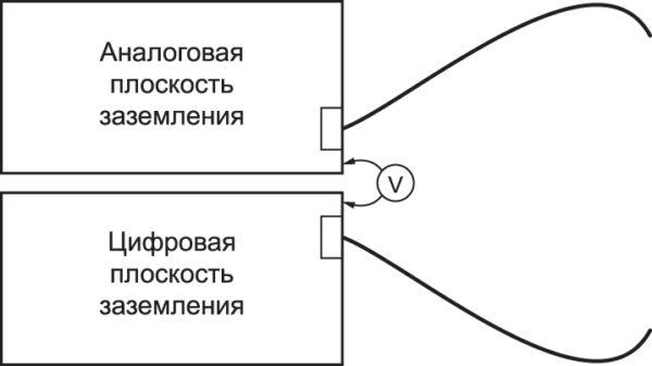 Две отдельные плоскости могут индуцировать потенциал напряжения между ними, а затем излучать помеху, как дипольная антенна