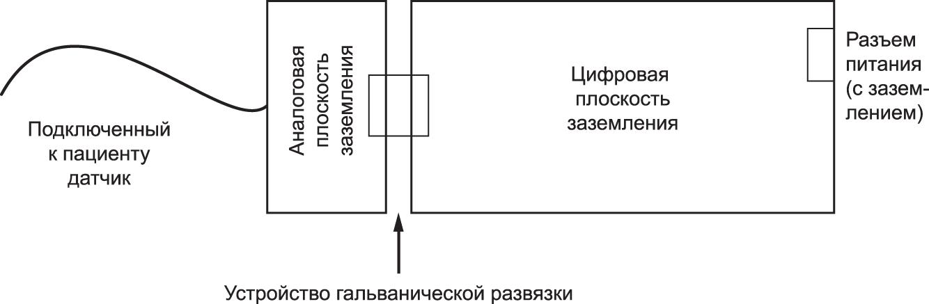 Типичная конфигурация для решения заземления для платы монитора, подключенного к пациенту