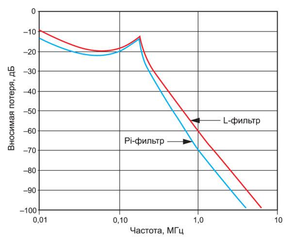 Кривые вносимой потери L и Pi-фильтров при импедансе источника 50 Ом и 1Ом нагрузке