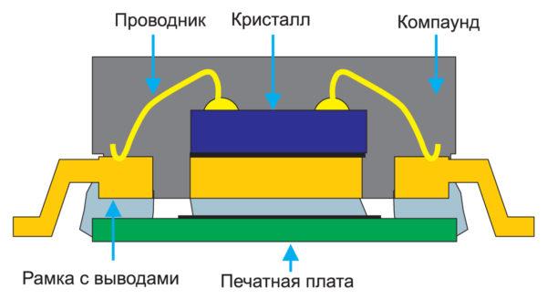 Поперечное сечение корпуса TSSOP