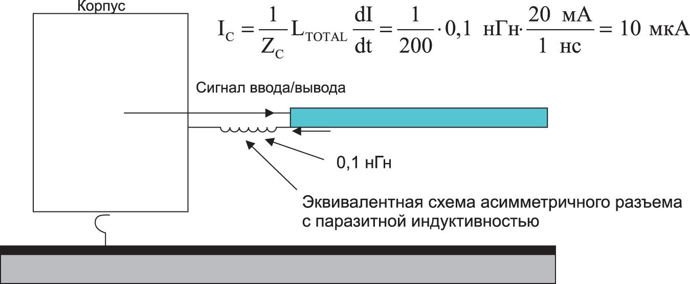 Механизм воздействия скачков земляного потенциала в разъеме на синфазные токи в кабеле