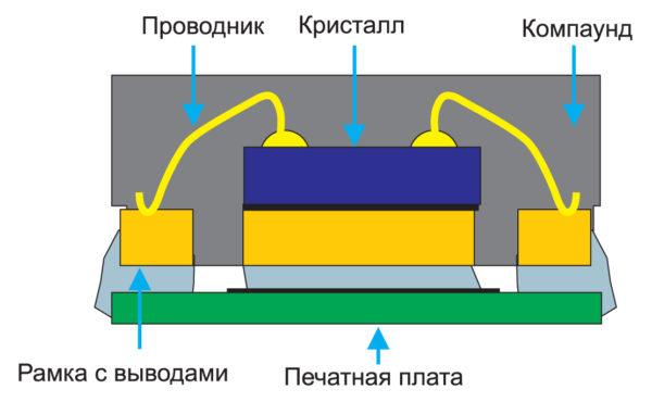Поперечное сечение корпуса QFN