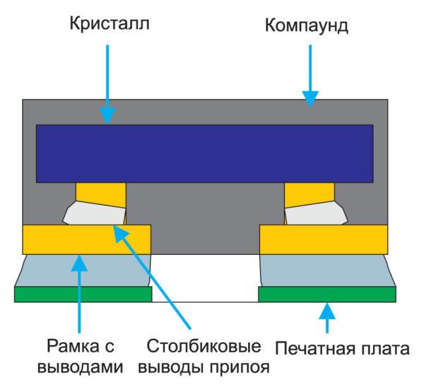 Поперечное сечение корпуса FCOL QFN
